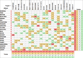 Pokemon Xy Type Matchup Chart Pokemon Lets Go Weakness Chart Pdf Pokemon Gallery