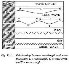 essay on solar radiation top essays on solar radiation geography relationship between wavelenght and wave frequency