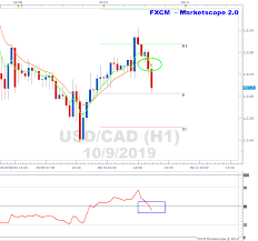 Usdcad Moving Downwards On H1 Chart