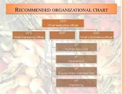 Whole Foods Organizational Structure Chart Wholefood Market Case No 7