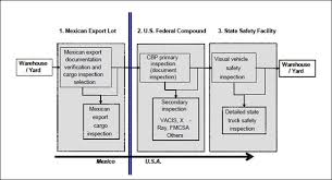 United States Government Flow Chart Fhwa Freight Management And Operations Border Wide