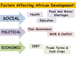 world issues development in africa essay factor x affects 2 factors affecting african development social political economic health education food and water shortages poor governance war conflict debt trade terms