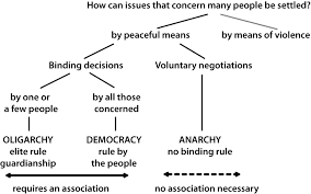 three basic issues democratic challenges a alternative forms of rule