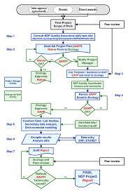 Detailed Nep Flowchart Washington State Department Of Ecology