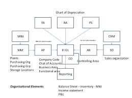 Sap Mm Data Flow Diagram Reading Industrial Wiring Diagrams