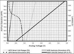 aem wideband wiring diagram cancigs com Aem 35 8460 Wiring Diagram aem uego wideband wiring honda tech AEM Wideband Gauge Wiring