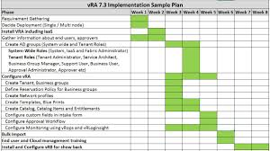 Sample Project Plan Outline Iot Machine Learning Bigdata Cna Cloud Computing