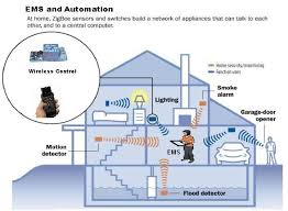 schematic diagram of ems (energy management system) home network diagram with switch and router at Home Network Schematic