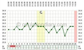 Anovulatory Cycle Chart No Ovulation Signs And Causes How To Get Pregnant
