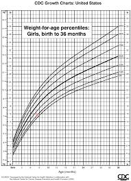 Baby Growth Percentile Calculator Klse Malaysia