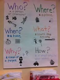 Image Result For 5 Ws Anchor Chart Kindergarten Anchor
