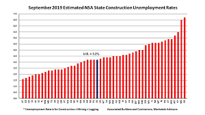 Construction Unemployment Rates Down In 48 States