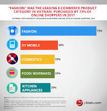 - Ystats Infographic B2c Market Vietnam 2018 com E-commerce