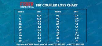 Plc Splitter Loss Chart Fbt Coupler And Download The Loss Chart Of Fbt Coupler