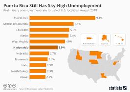 Puerto Rico Charts Chart Puerto Rico Still Has Sky High Unemployment Statista