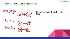 Family Tree Or Generation Chart Making In Hindi