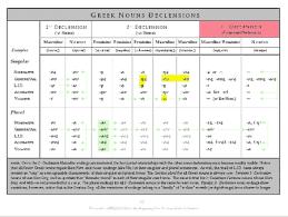 Noun Chart Ancient Greek Noun Chart Ancient Greek Greek