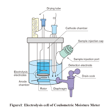 coulometric titration