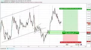 Can You Predict A Forex Market Direction Quora