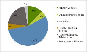 How Succinctly Can I Explain Why Pie Charts Are Evil