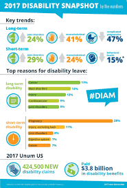 Short Term Disability Ten Year Review Of Unums Disability Claims Shows Trends In