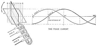 alternating current diagram. alternating current diagram n