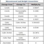 Gold Weight Chart Gold Conversion Charts Gold Ounces Grams Conversion