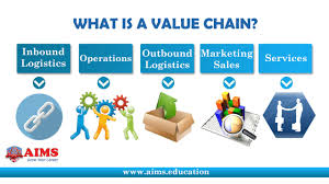 value chain definition what is value chain aims lecture