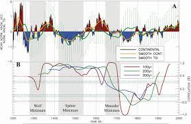 antarctic ice sheet growing antarctica gaining ice mass balance and is not extraordinary