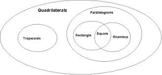 Parallelogram Venn Diagram 6th Grade Math