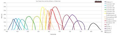 Laser Dye Chart List Of Laser Dyes Radiant Dyes Laser Acc Gmbh