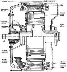 Тяговый генератор переменного тока Синхронный тяговый генератор