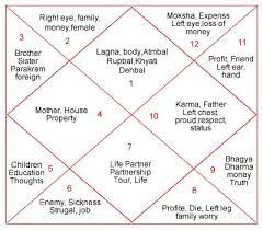 Astrology For Beginners Mindtech Norms