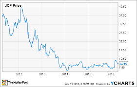 Jcpenney Stock Price Chart J C Penney Stock Has Huge Upside Potential The Motley Fool