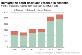 Charts How Immigration Courts Rule On Kids Washington