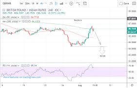 Pound Indian Rupee Outlook Downtrend To Resume As Bearish