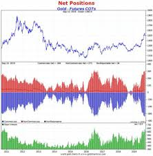Gold Commitment Of Traders Chart Bearish Financial Markets