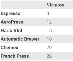 Pour Over Coffee Ratio Chart Grind Size And Extraction The Basic Approach Baratza