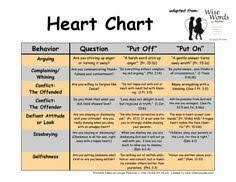 Image Result For Ginger Plowman Chart Parenting Ilicious