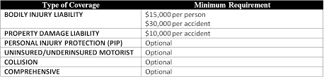 table showing arizona minimum car insurance requirements as of 2016