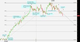 Fx Trader Magazine Currency Analysis The Israeli Shekel