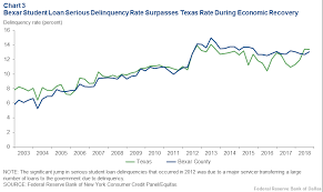 Student Loan Delinquency Rate Chart Consumer Credit Trends For Bexar County Dallasfed Org
