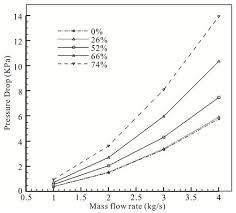 Hepa Filter Pressure Drop Chart Experimental And Numerical Study Of Impact Of Air Filter