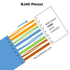 easy rj45 wiring (with rj45 pinout diagram, steps and video cat 5 patch cable wiring diagram bikini basic rj45 pinout wiring diagram t568b