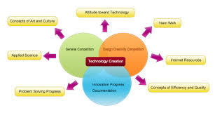 essay on technology today madrat co essay on technology today