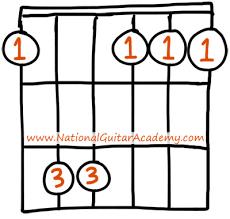 fm full form fm chord 4 easy shapes for beginner guitarists