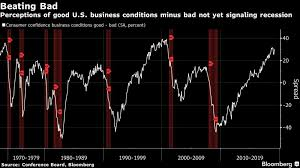 Business Conditions Suggest U S Contraction A Ways Off
