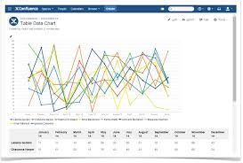 Confluence Excel Chart Efficiently Manage And Visualize Tables In Confluence