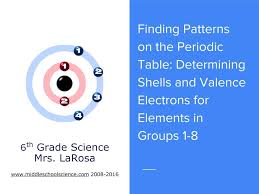 Patterns of the Periodic Table: Finding Shells and Valence ...