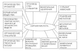 Стадия обжига колчедана в производстве серной кислоты Реферат  1 1 Применение серной кислоты и олеума